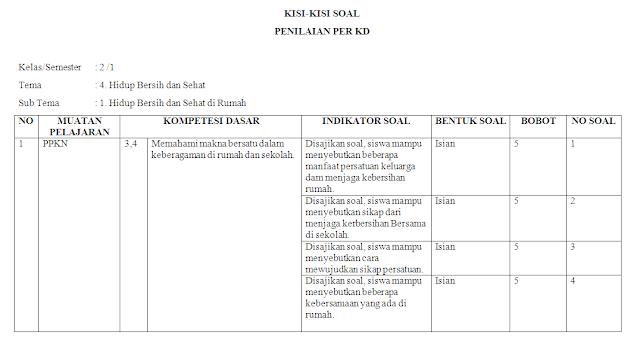 Kisi-kisi KI-3 Kelas 2 SD/MI: Tema 4