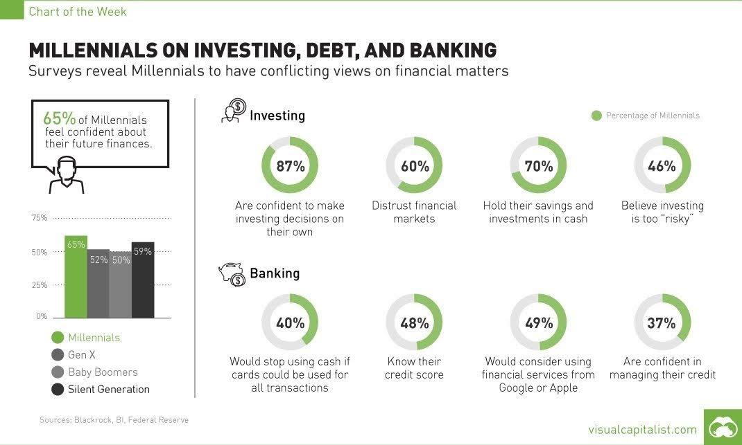 Millennial money approach #infographic