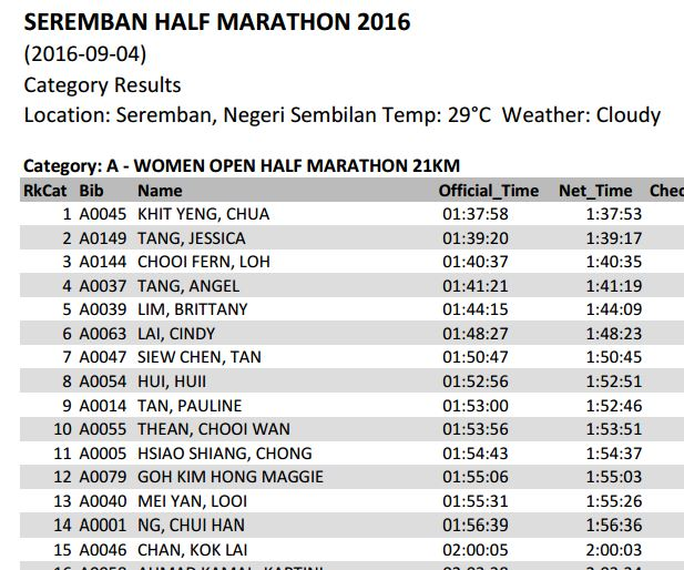 Penonton Seremban Half Marathon 2016 Top 15 Results