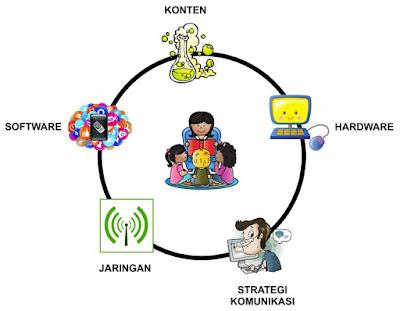 jelaskan aplikasi edmodo dalam pembelajaran kelas maya