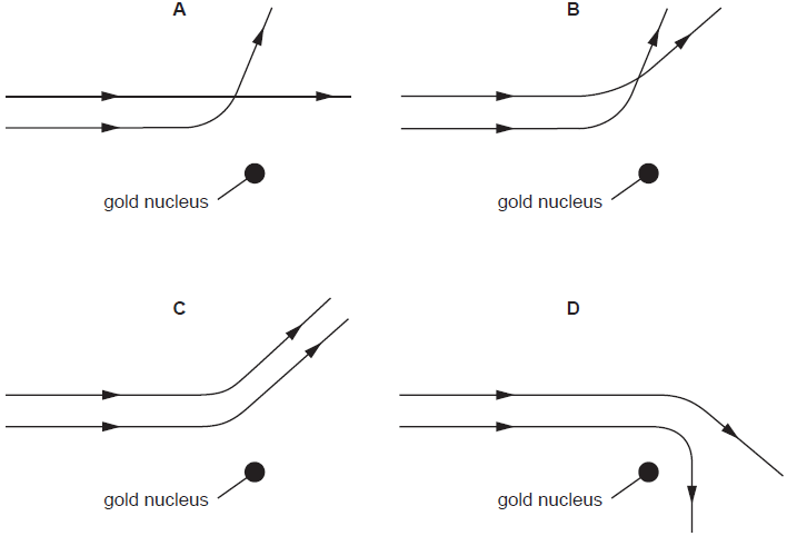 two α-particles with equal energies are fired towards the nucleus of a gold  atom  which diagram best represents their paths?