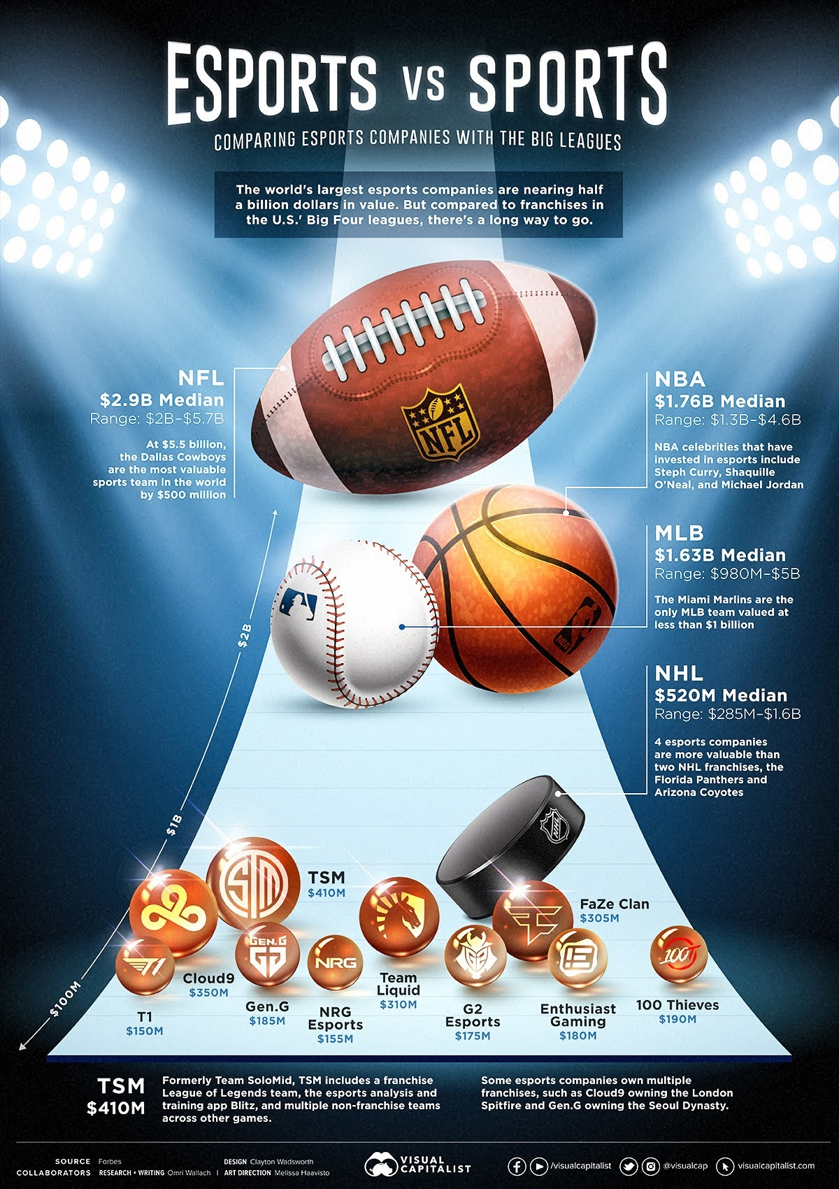 how-do-esports-companies-compare-with-sports-teams-infographic