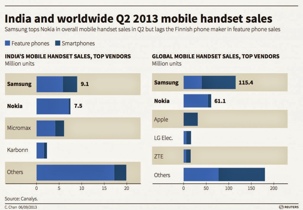 Smartphones industry: Statistics & Facts