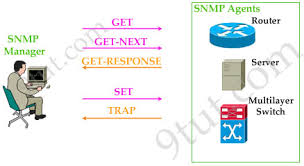 What is SNMP?