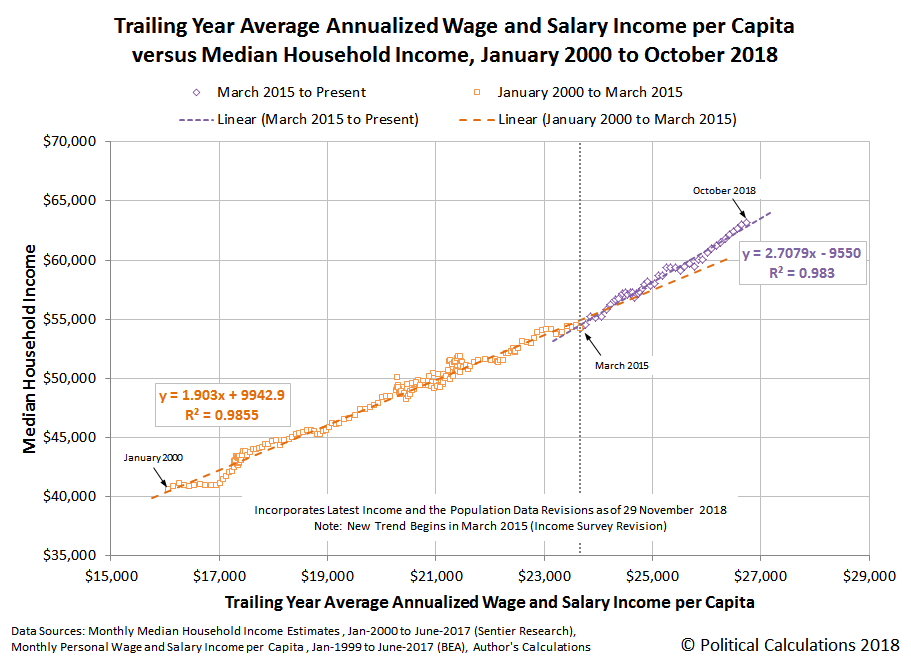 Trailing Year Average Annualized Wage and Salary Income per Capita versus Median Household Income, January 2000 to October 2018