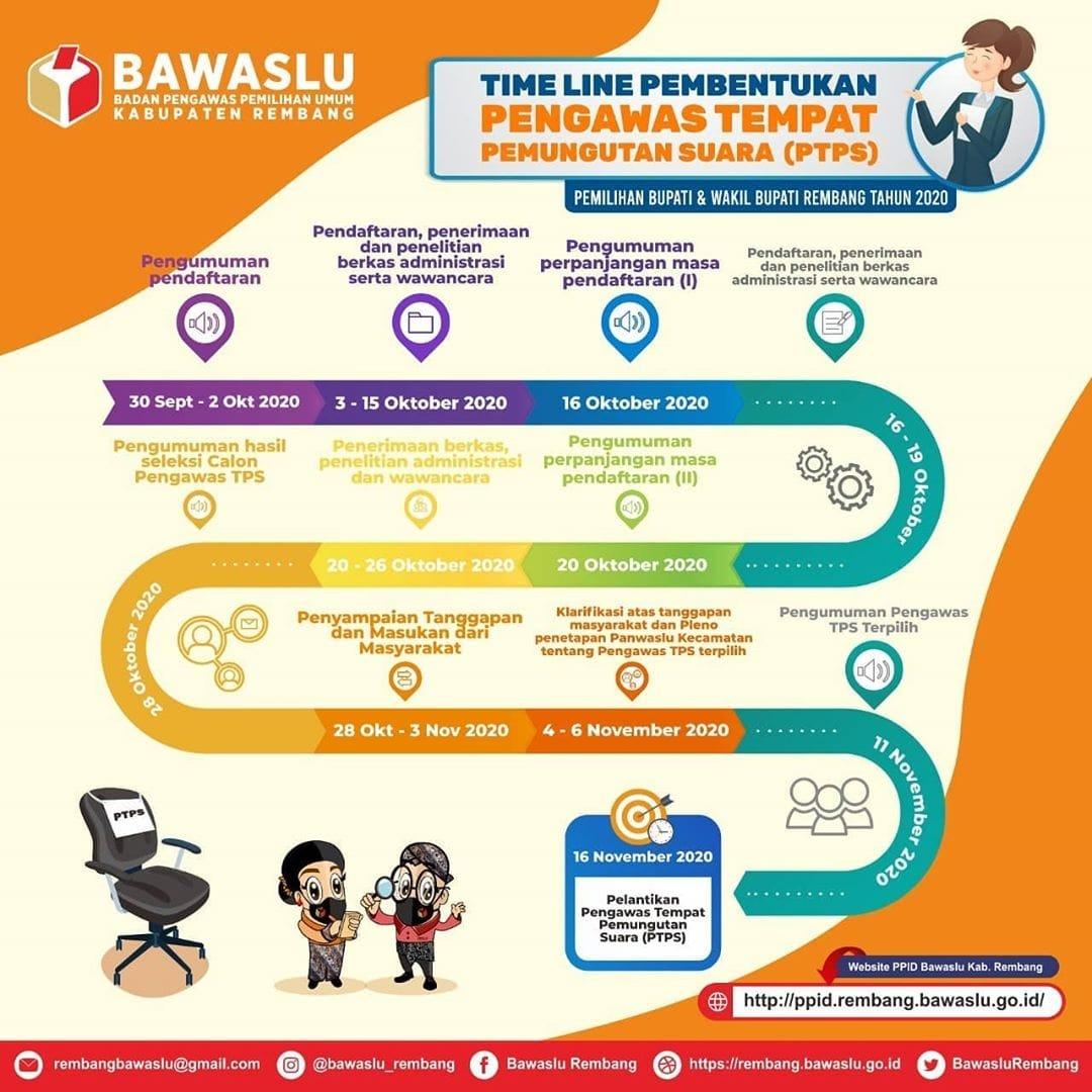 Bawaslu Rembang Buka Lowongan Kerja Untuk 1.365 Pengawas TPS Pilkada