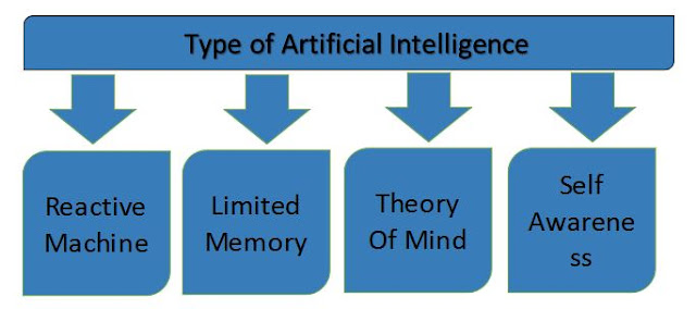 type of artificial intelligence pic