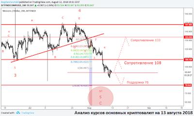 Анализ курсов основных криптовалют на 13 августа 2018