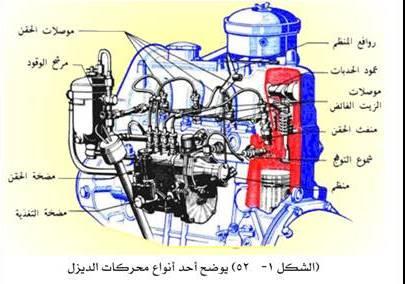 محركات السيارات Pdf اتعلم دليفري