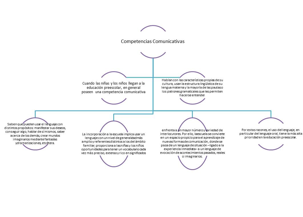 Desarrollo De Competencias Lingüísticas Mapa Conceptual De