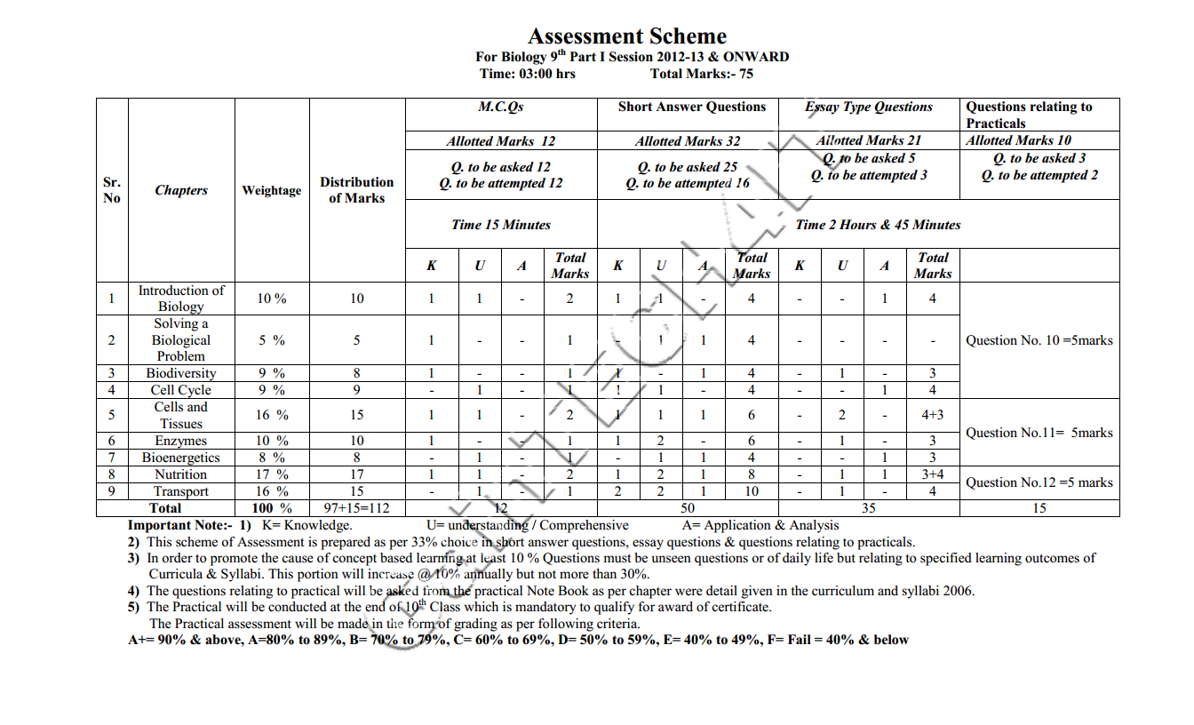board datesheet of class 12th, datesheet of 10th class