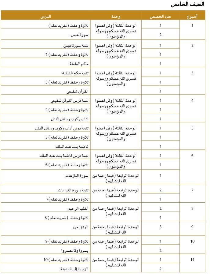 الخطة الفصلية تربية اسلامية للصف الخامس الفصل الثانى 2020 الامارات