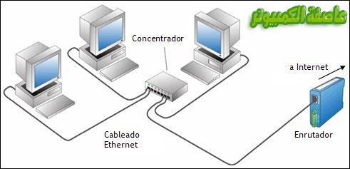 شبكة الكمبيوتر