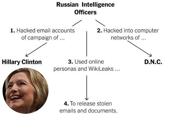 US president election 2020, US president election,president election 2020,election reports, hack 2020 election, russia in 2020 us elction,