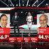 Encuesta nacional: en una posible segunda vuelta Mesa ganaría contra Arce