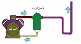 كيف يعمل فاصل الزيت في دائرة التبريد