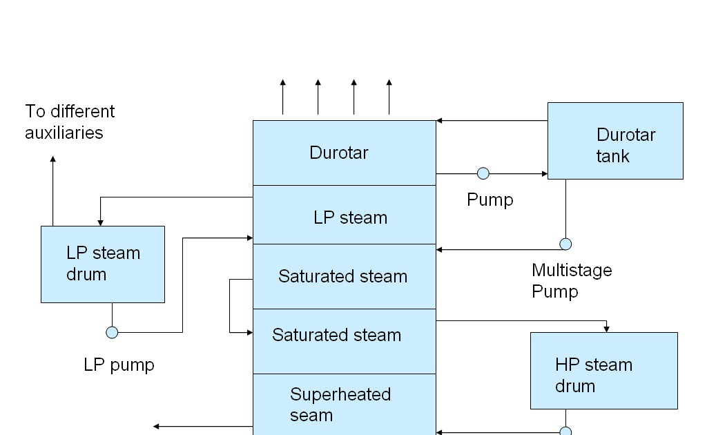 Exhaust gas boiler steam system - HFO POWER PLANT