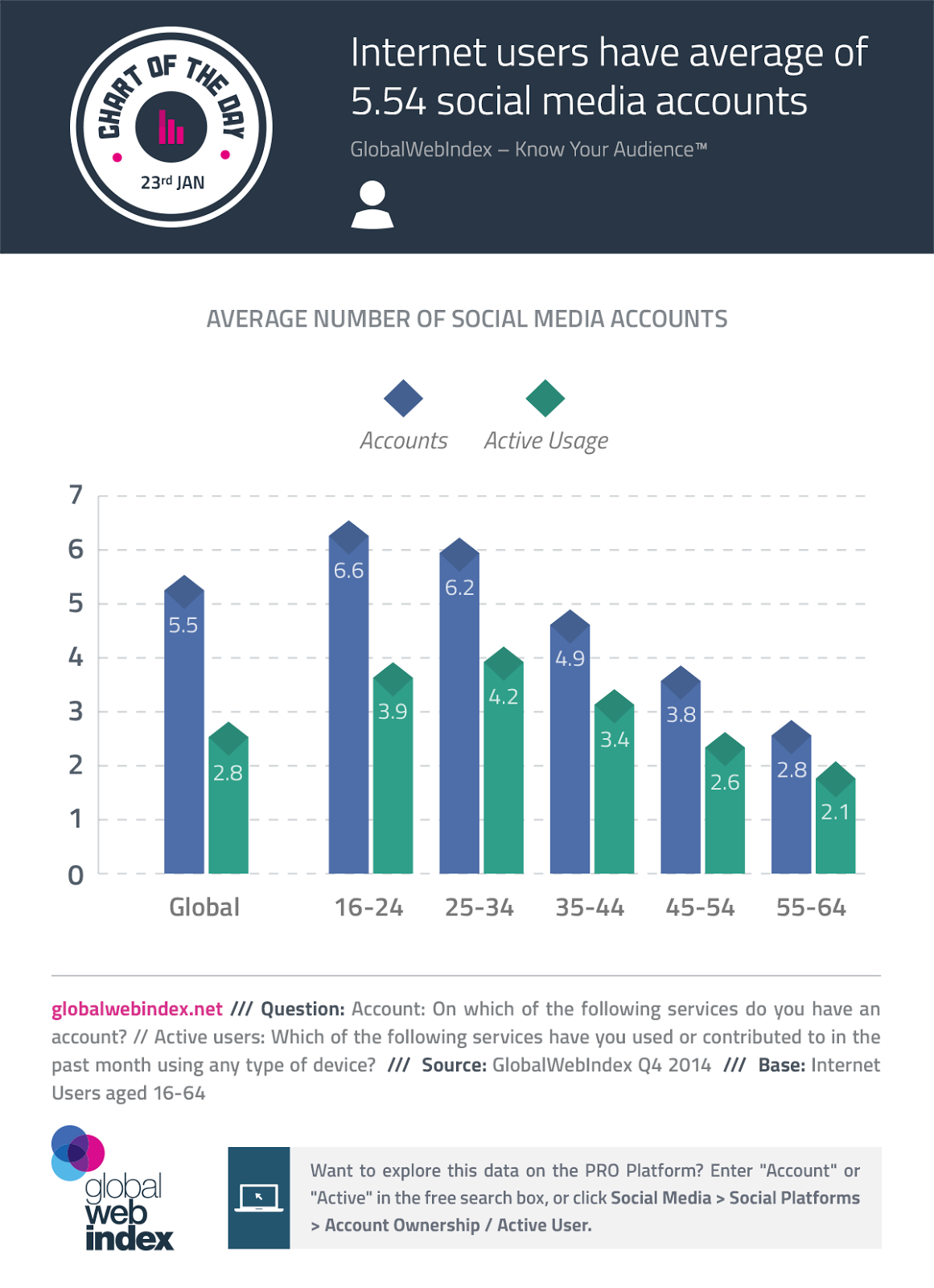 infographic: Internet Users Have Average Of 5 Social Media Accounts