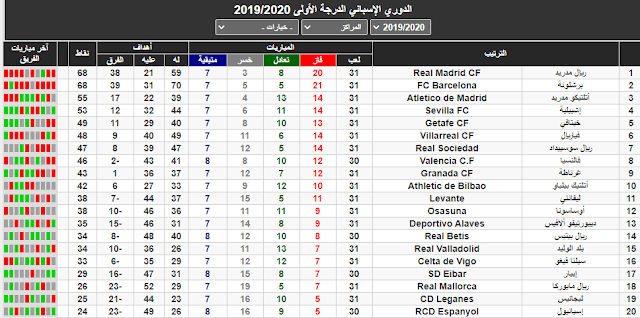 ترتيب الدوري الاسباني بعد الجولة 30 والصراع الكبير بين ريال مدريد وبرشلونة