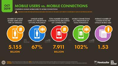 mobil-kullanim-orani