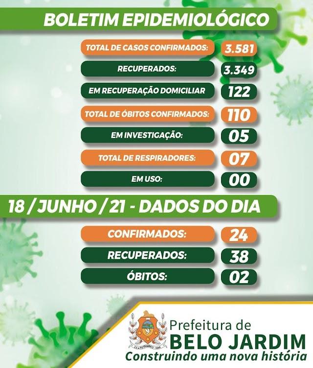 Belo Jardim registra 24 novos casos de Covid-19, nesta sexta-feira (18/06)