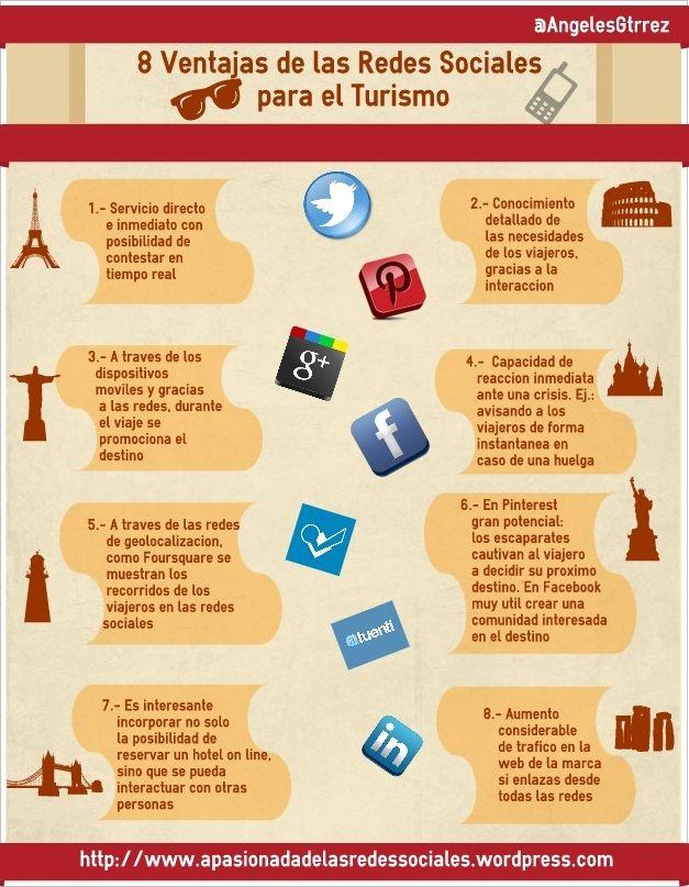Redes sociales en el Turismo