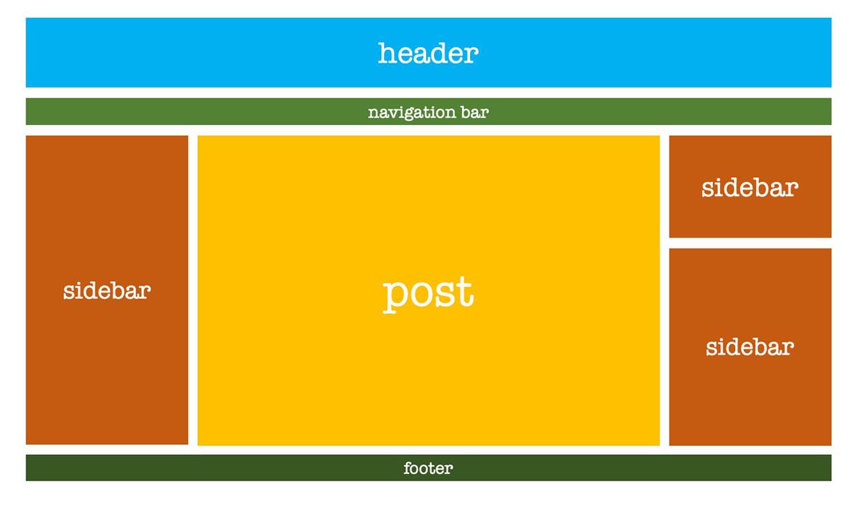 Tampilan Blog dengan Dua Sidebar blogger