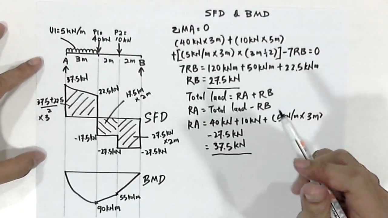 How To Draw Sheer Force Diagram Sfd And Bending Moment Shear Are Considered As The Primary Factors In Designing Members Therefore There Should Be Clear Conception On These