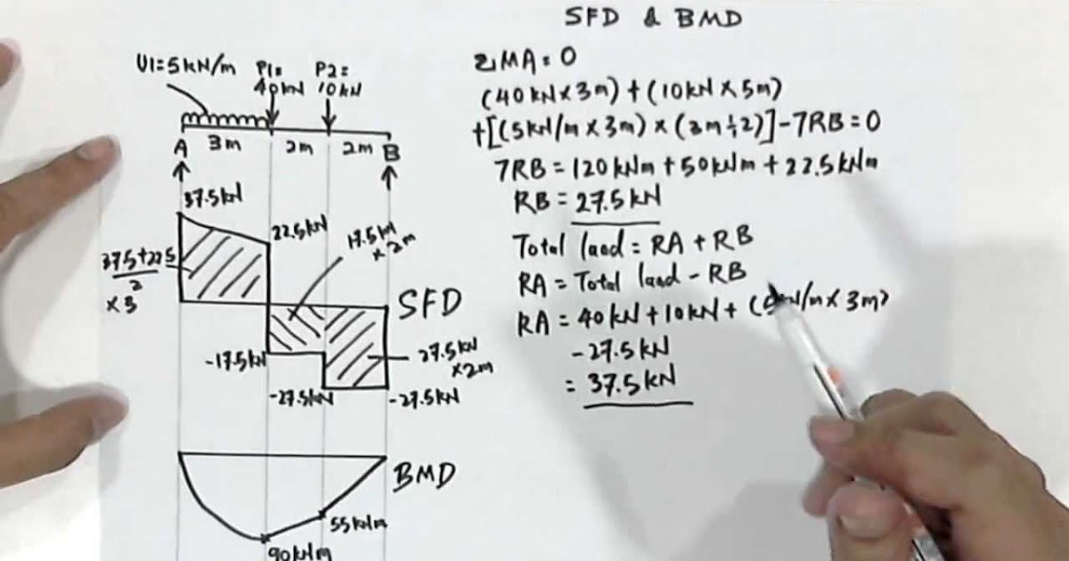 How To Draw Sheer Force Diagram Sfd And Bending Moment Diagram