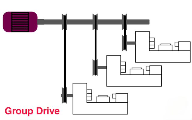 Diagram of group drive