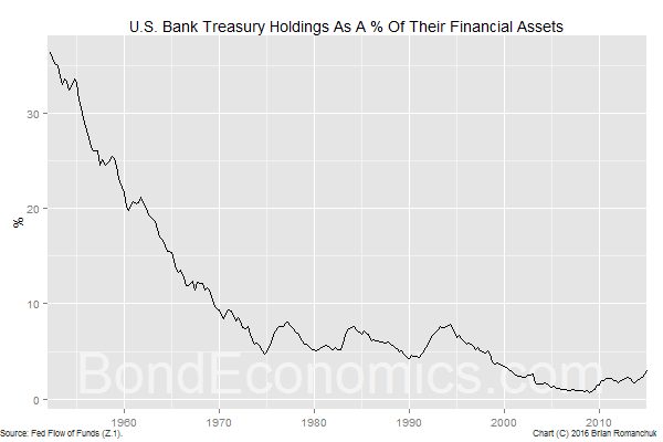 Chart: U.S. Bank Treasury Holdings