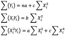 Persiapan Perhitungan Persamaan Regresi Nonlinier