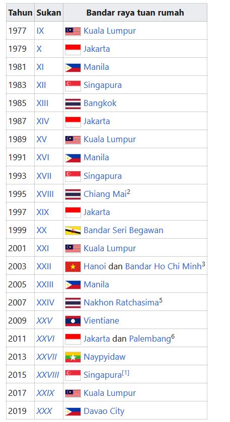 Sukan Asia Tenggara