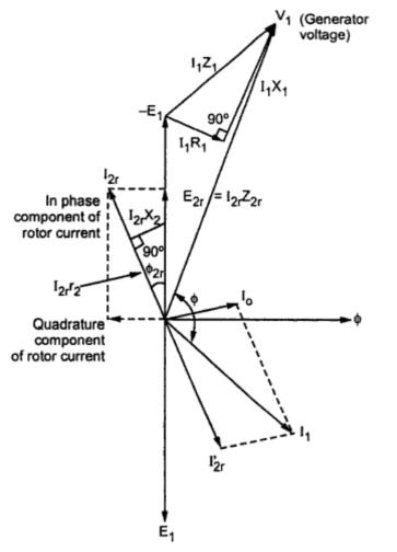 phasor diagram of induction generator diagram of induction generator