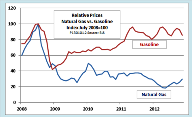 Natural Gas Vs Heating Oil Prices