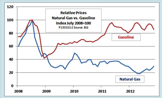 Natural Gasoline Vs Natural Gas