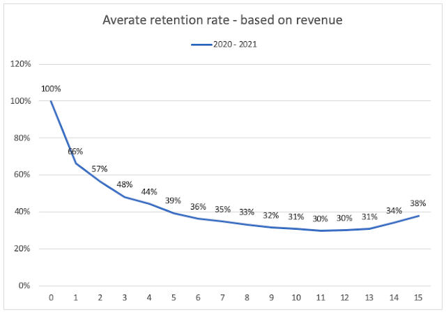 Average retention rate based on cohorts revenue