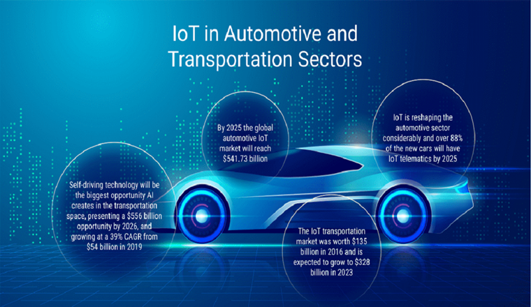 IoT in Automotive and Transportation Sectors #infographic