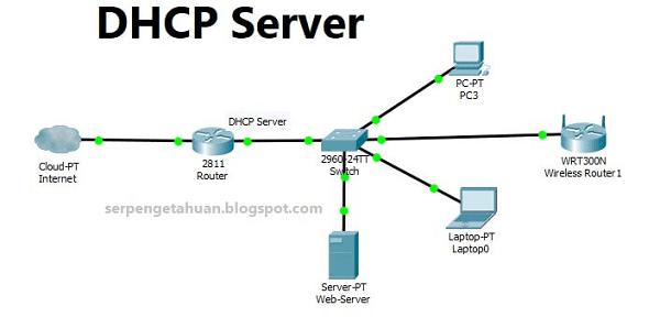 pengertian dhcp server adalah sebuah cara untuk mendistribusikan ip address secara otomatis