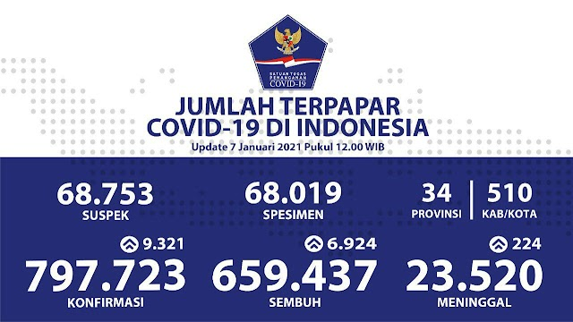 (7 Januari 2021) Jumlah Kasus Covid-19 di Indonesia
