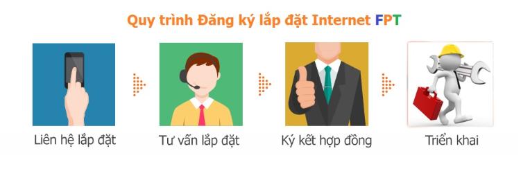 Lăp đặt gói net FPT cho doanh nghiệp
