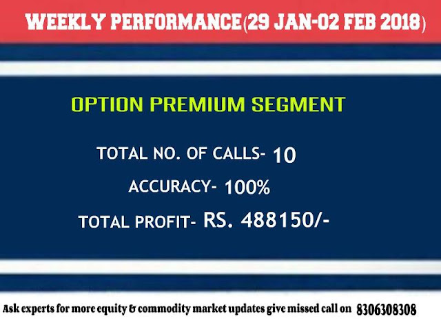 CapitalHeight Option Premium Weekly Performance