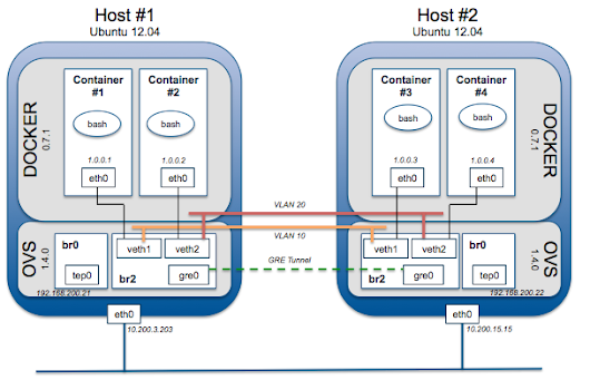 Coupling Docker and Open vSwitch