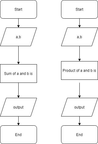 Flow Chart of Arithmetic operation in java