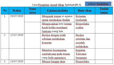 Contoh Format KI-1 Penilaian Spiritual K-13, http://www.librarypendidikan.com/