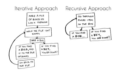 Iterative vs Recursive approach in coding