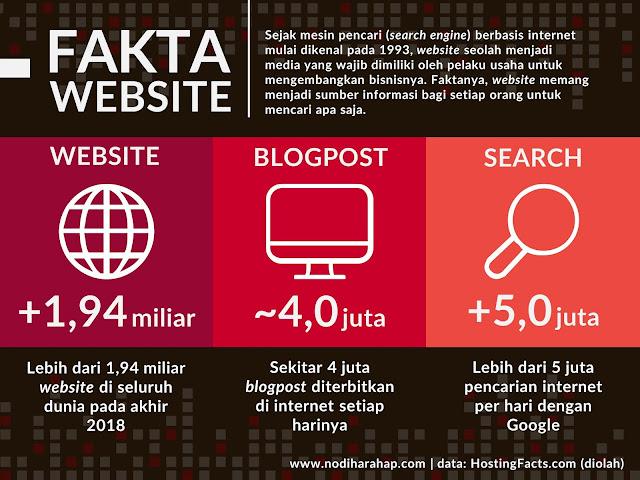 Fakta tentang Website