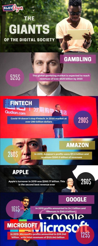 Juego De Azar Y Fintech Facturan Más Que Los 5 Gigantes De La Tecnología #Infographic