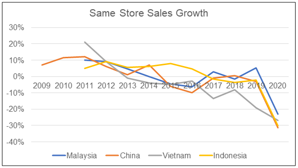 Parkson same-store sales growth