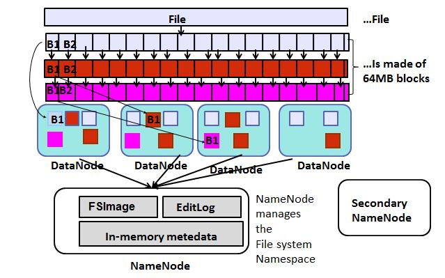 HDFS Concepts: Blocks, Replicas,Namenode, Datanode